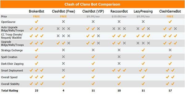 جدول مقایسه ربات های هک کلش اف کلنز