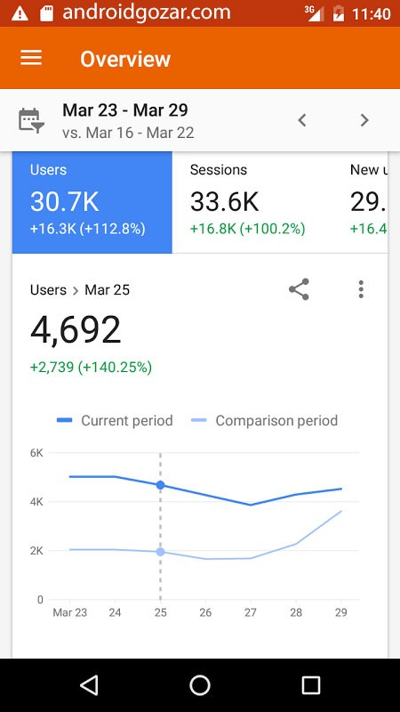 Google Analytics 3.8.6 دانلود نرم افزار گوگل آنالیتیکس اندروید