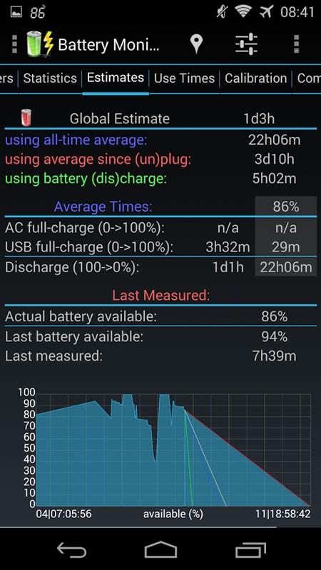 3C Battery Monitor Widget Pro 3.23 دانلود برنامه نظارت باتری اندروید