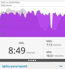 دانلود Map My Run by Under Armour Pro 21.10.0 – پیگیری تمرینات تناسب اندام اندروید