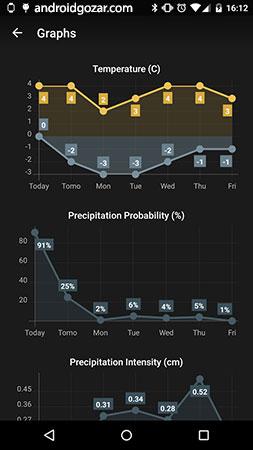 Weather Timeline – Forecast 12.4.13 دانلود نرم افزار پیش بینی آب و هوا