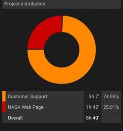 Swipetimes Time Tracker Pro 6.0.3 دانلود نرم افزار پیگیری زمان